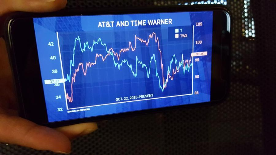 Charts How Att And Time Warner Shares Performed Amid Deal